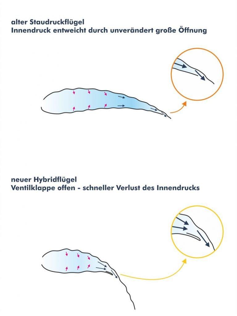 staudruckfluegel_parasailor_ventile_doppel_b